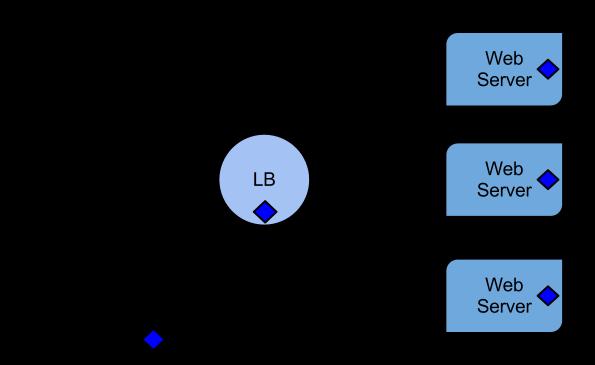 LB web servers